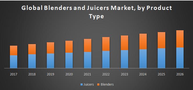 Global-Blenders-and-Juicers-Market