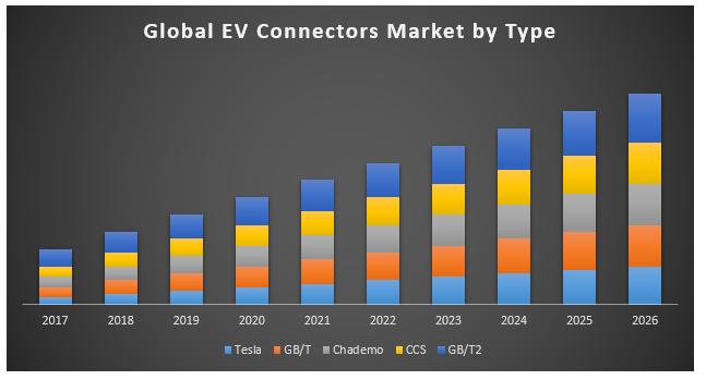 Global EV Connectors Market