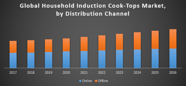 Global-Household-Induction-Cook-Tops-Market