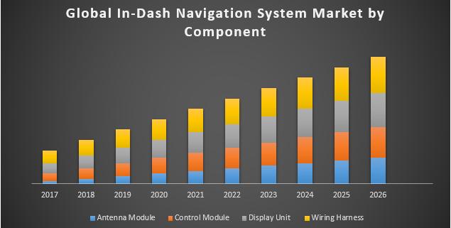 Global In Dash Navigation System Market