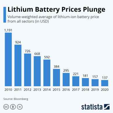 electric car batteries cost