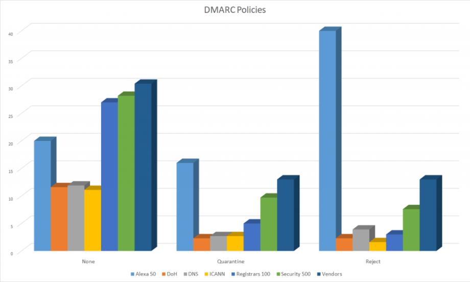 DMARC policies 2019