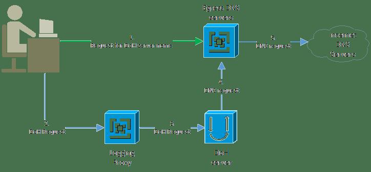 DoH data flow