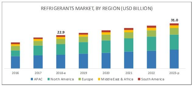 refrigerant-market-1