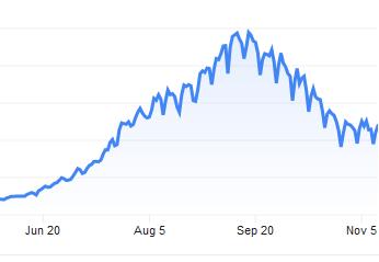 Delhi Covid Graph