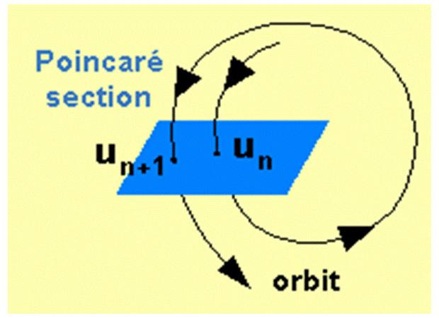 Esempio sezione di Poincarè con orbita non periodica