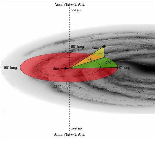 Coordinate galattiche: ascissa e ordinate