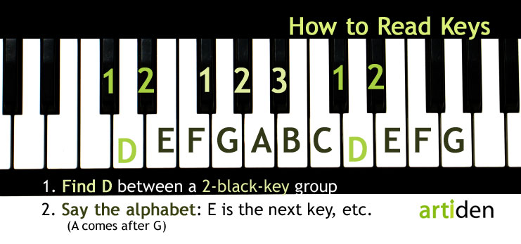 Easy Tricks for Learning Keys