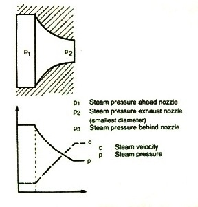 Steam Turbine Working Principle