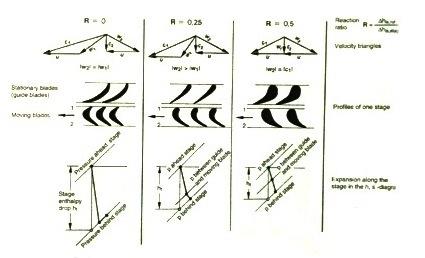 steam turbine degree of reaction