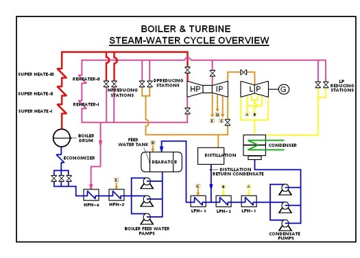 Rankine Cycle with Water Preheater and Reheater System
