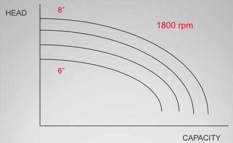 Variasi Diameter Impeller