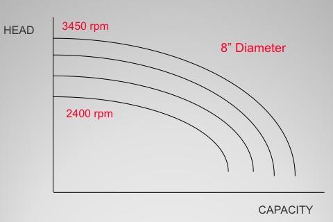 Variasi Kecepatan Putaran Pompa