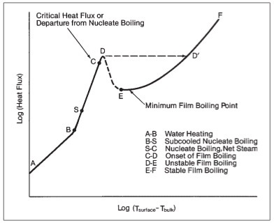 Steam Boiling Curve
