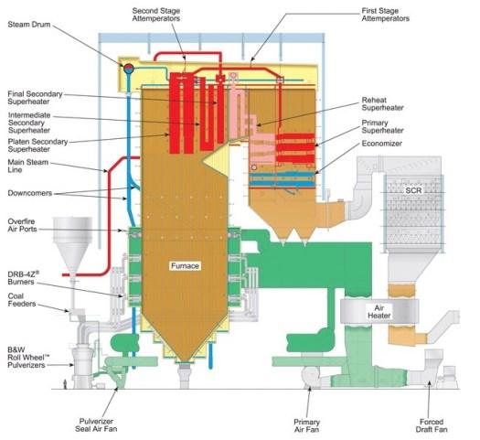 What is Boiler Water-tube?
