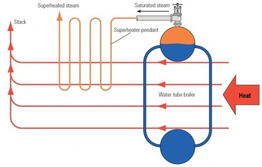 Superheater Working Principle | Technology-Articles.com