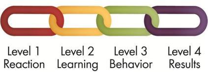 Kirkpatrick's Training Evaluation Model