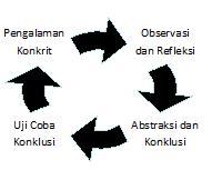 Model Belajar menurut Kurt Lewin