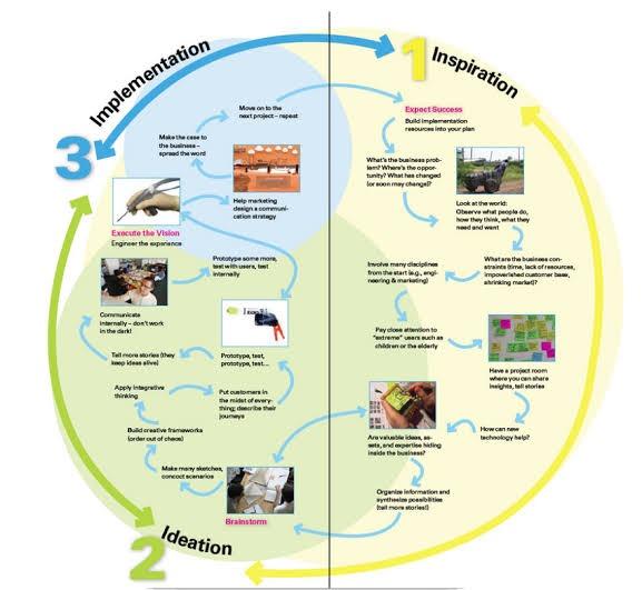 Tiga Kontinum Inovasi oleh Tim Brown