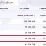 Riset Pengguna Social Media 2013