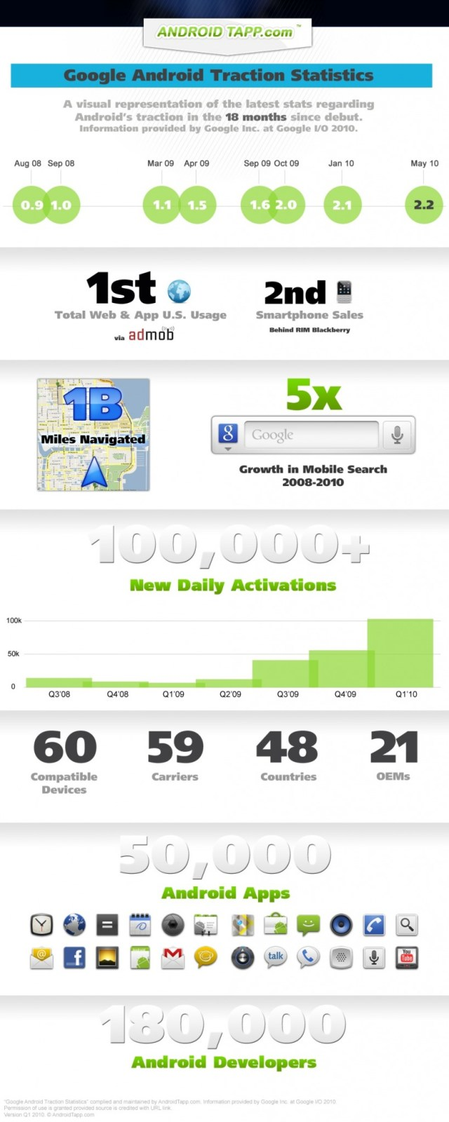 Google Android Traction Statistics by AndroidTapp.com