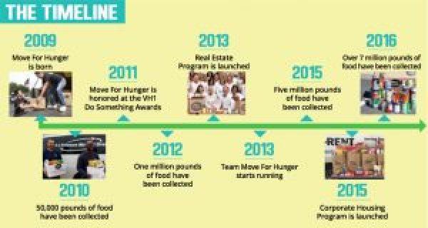 Move for Hunger Timeline