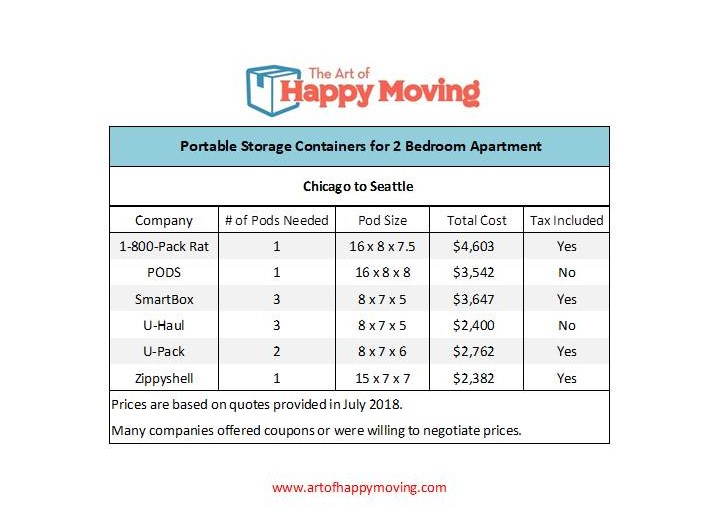 How Much Does It Cost to Move The Art of Happy Moving