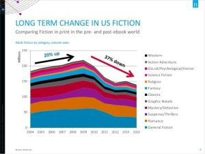 Decline-in-Fiction Book Sales