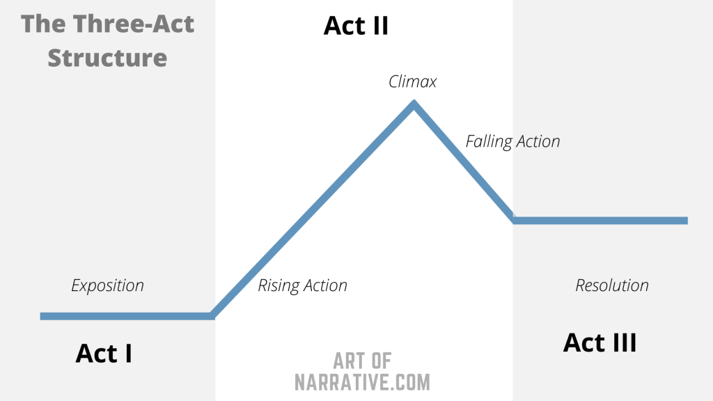 The Three-Act Story Structure