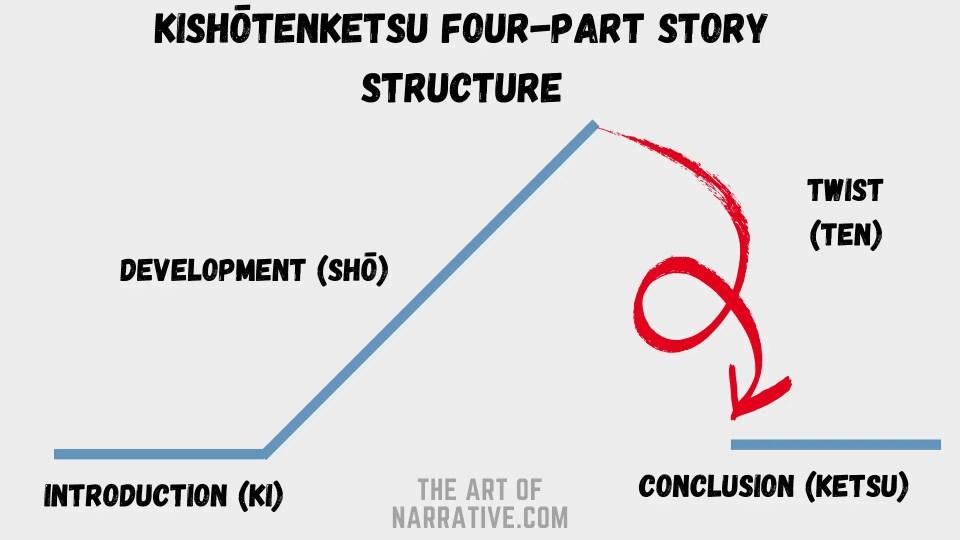Kishōtenketsu- Korean plot structure