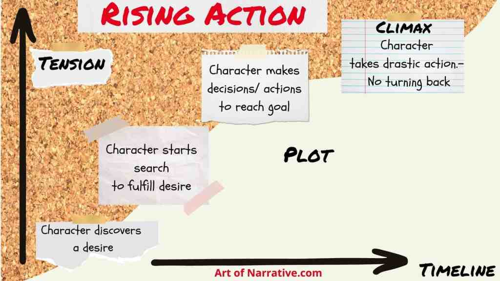 Rising Action anchor chart