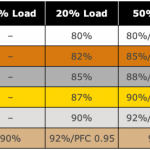 Bronze, Silver, and Gold: How to make sense of Power Supply ratings