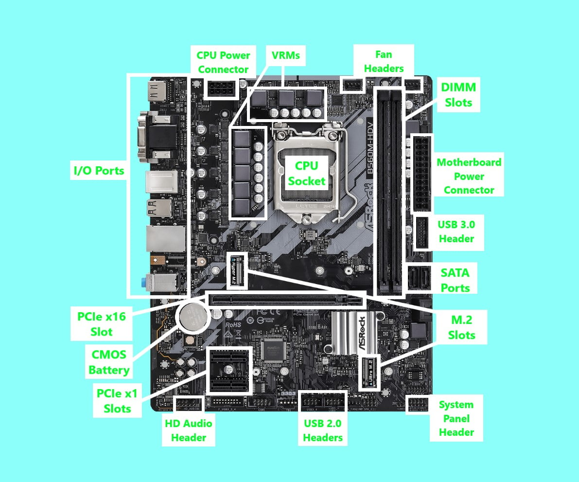 Motherboard Anatomy: Connections and Components of the PC Motherboard