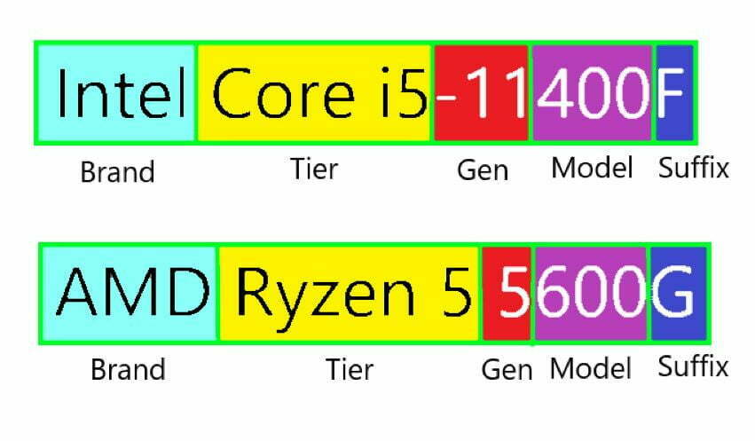A Guide to Intel and AMD CPU Naming Conventions