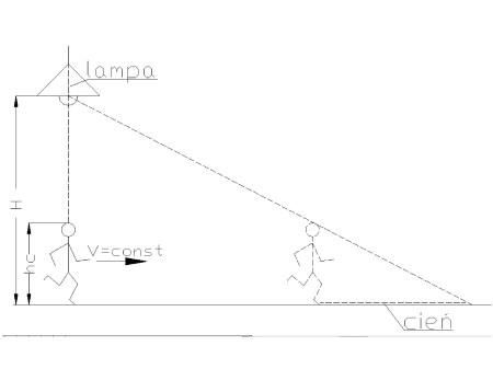 kinematyka4 - Prędkość w ruchu jednostajnym prostoliniowym - zadanie 17