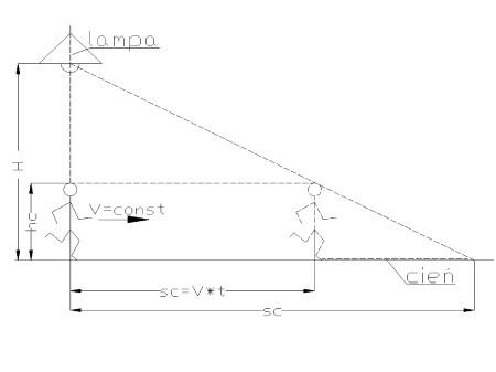 kinematyka6 - Prędkość w ruchu jednostajnym prostoliniowym - zadanie 17