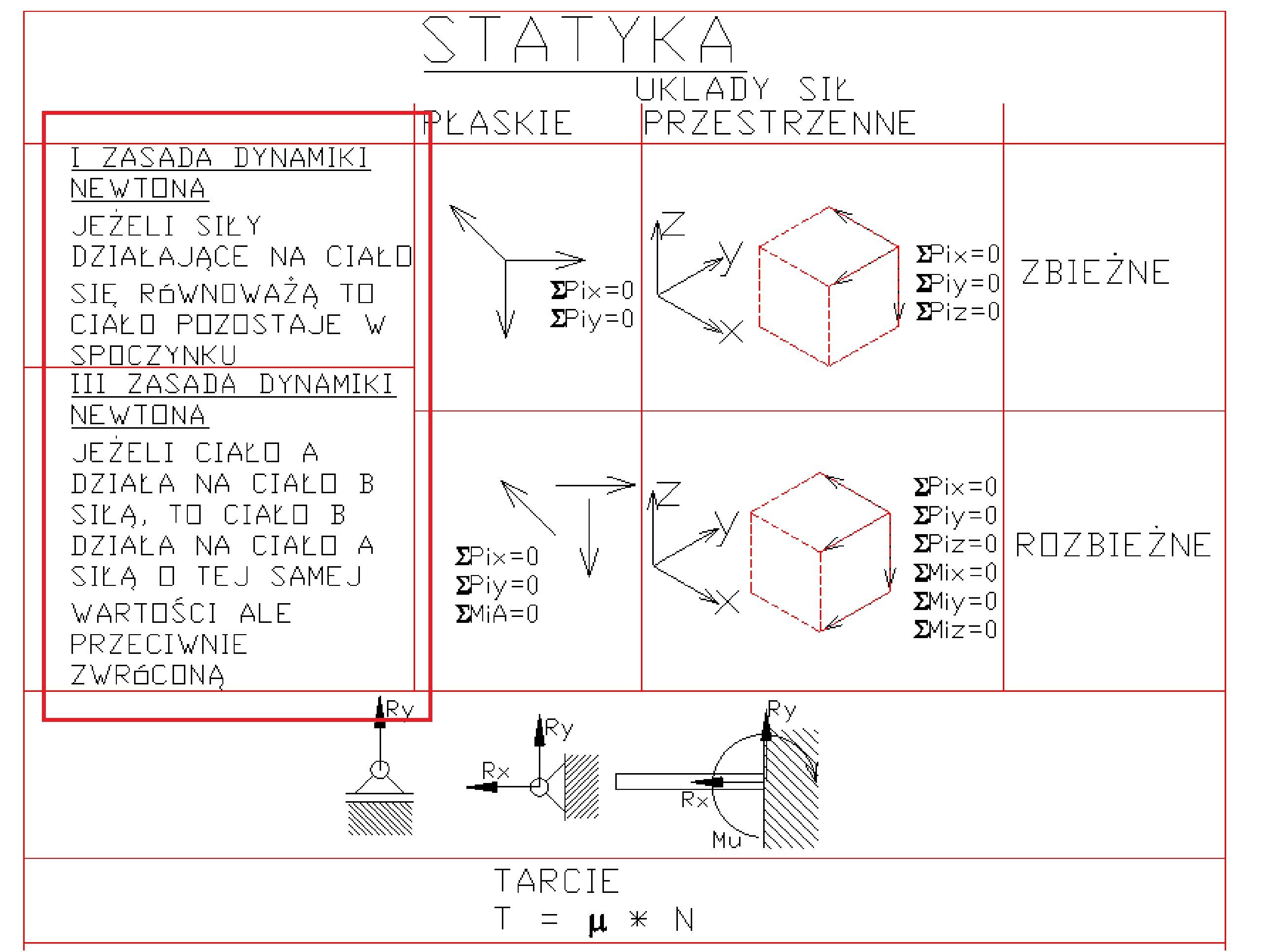 sciaga2 - Statyka - ściąga - podstawy