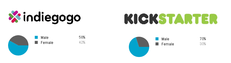 Crowdfunding Demographics: Understand Kickstarter and Indiegogo Backers