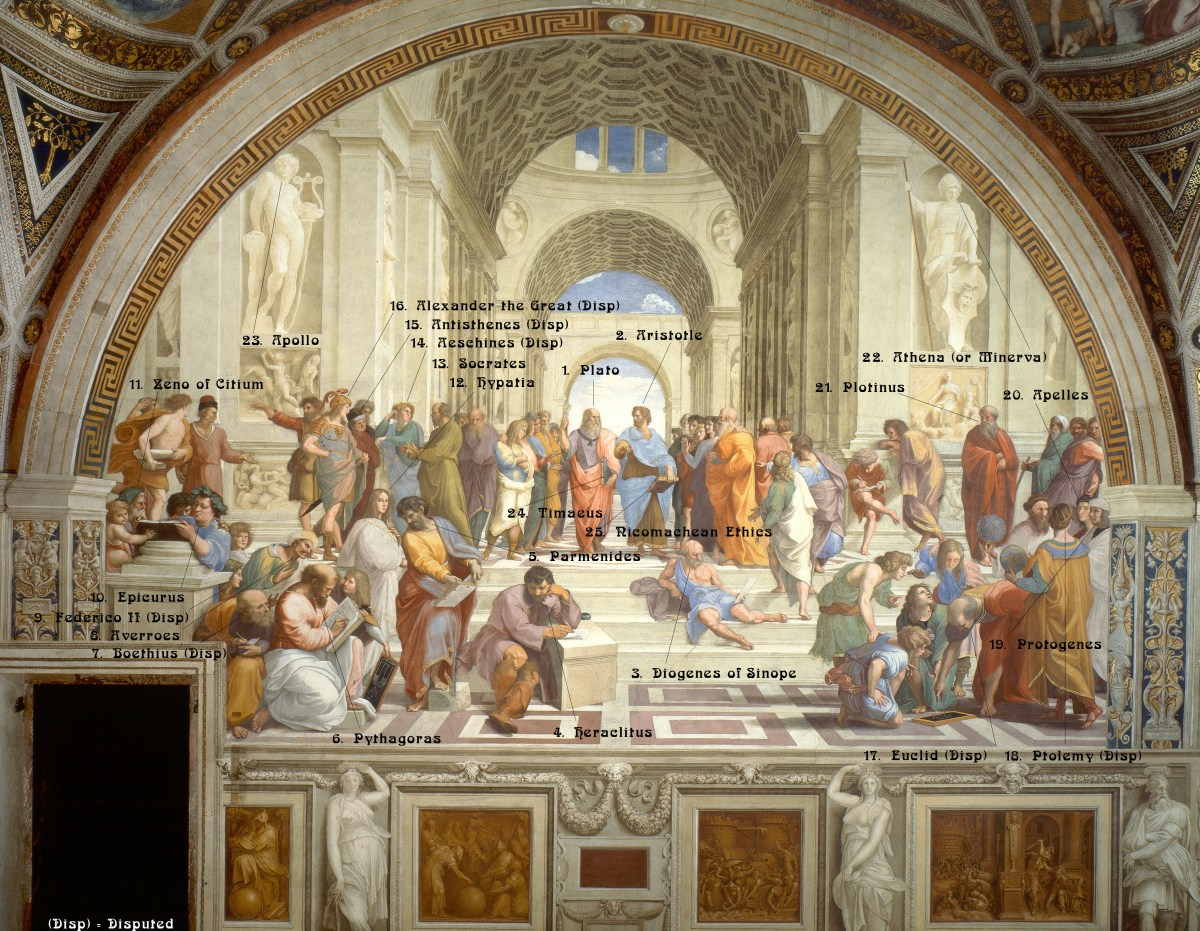 The School of Athens Analysis (Click to Enlarge)