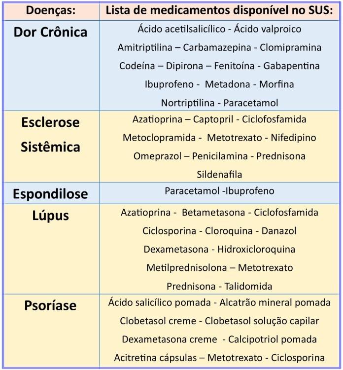 Medicamentos protocolo SUS
