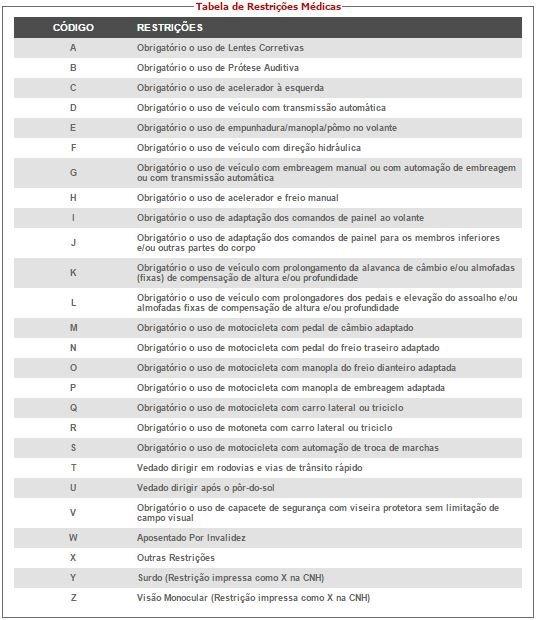 detran-tabelas-restricoes