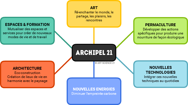 Think tank Archipel 21 illustration des 6 axes