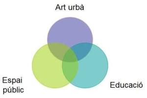 Arte urbano, espacio público y educación
