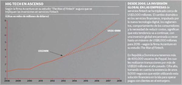 La importancia de la banca digital en el caribe
