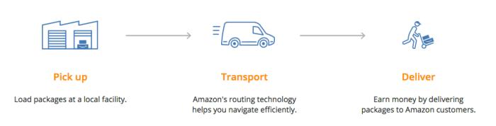 Amazon Logistics en la cadena de valor