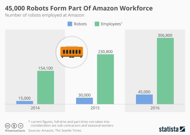 Gráfica de crecimiento de la 'robo-fuerza' laboral de Amazon