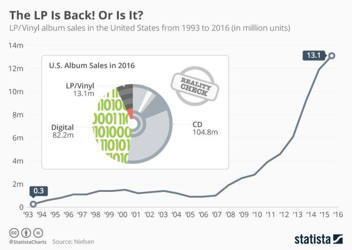 Ventas del LP han crecido