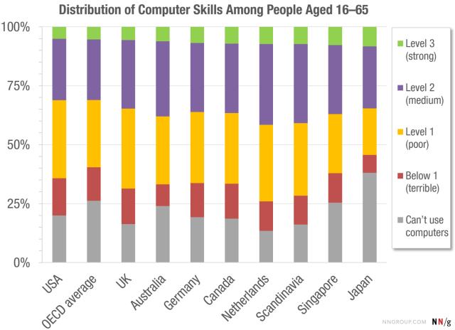 Distribución de los niveles de 'computer skills' en la República Dominicana.