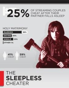 Cheating Profile The Sleepless Cheater Joyce