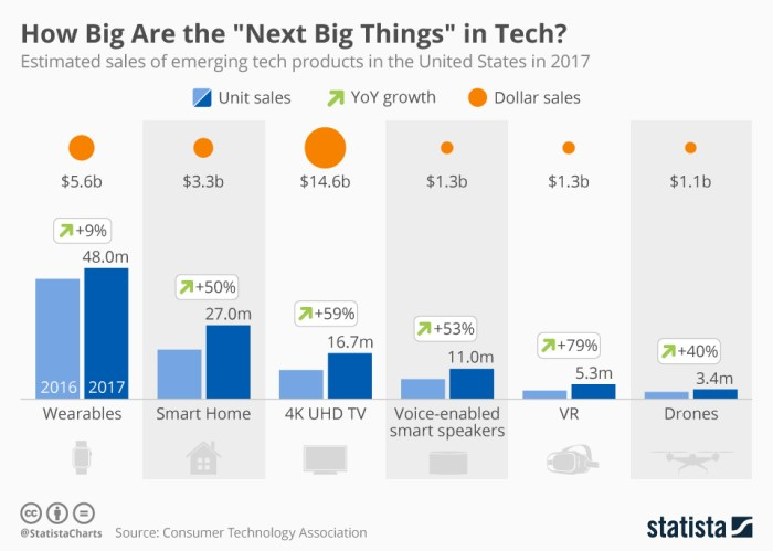 Next Big Thing in Technology